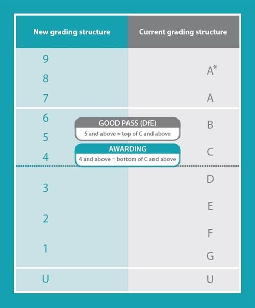 GCSE Reform New Grading Structure